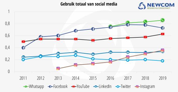 Grafiek gebruik Social media